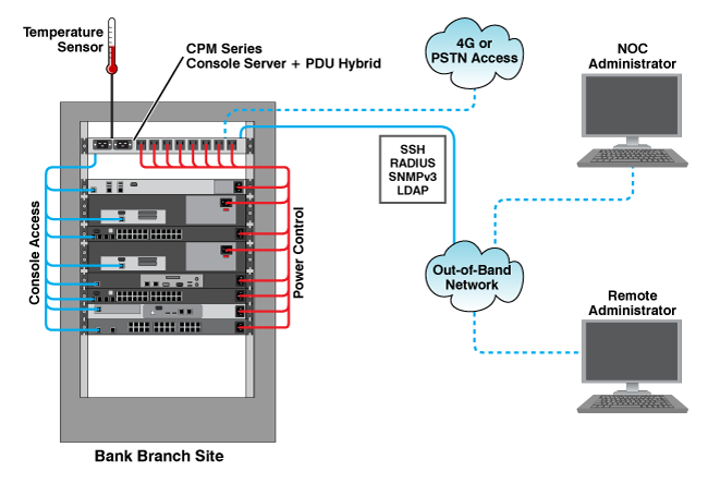 Diagram showing the CPM Console + Power Manager in a Remote Site