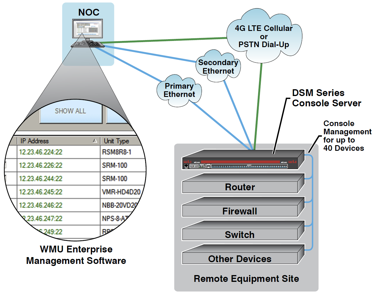Diagram showing the DSM Serial Console Server using Out-of-Band Dial Up Access