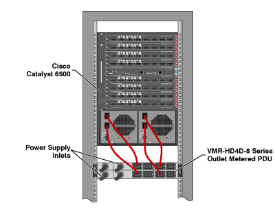 Diagram showing the VMR for Cisco Catalyst 6500 Power Managment